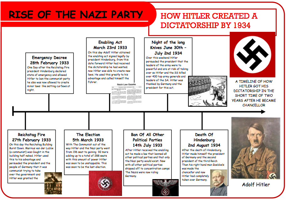 revision questions on hitler s rise to Rise of hitler to becoming chancellor (1919-1933) revision guide you will need to know key dates, names, actions and which were as a direct result of hitler.