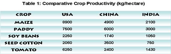 File:Comparative crop productivity.png