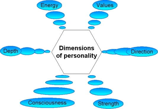Six dimensions of personality