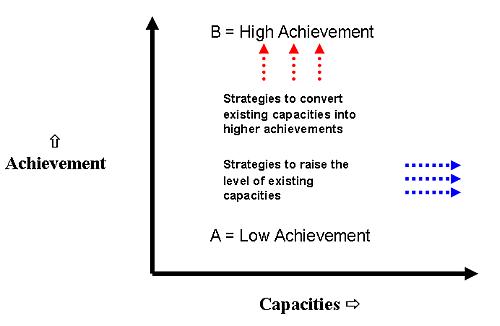 Higher accomplishment