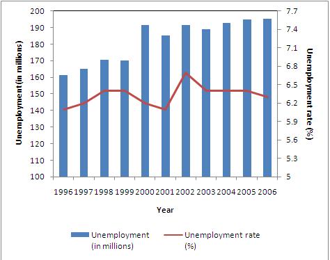 File:Unemployment.PNG