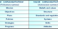 Value implementation in business
