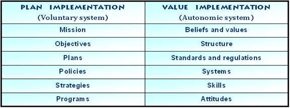 Value implementation