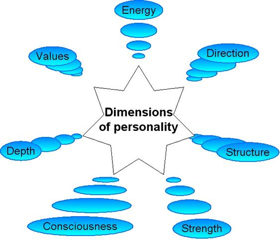 File:Dimensions of personality 75.jpg