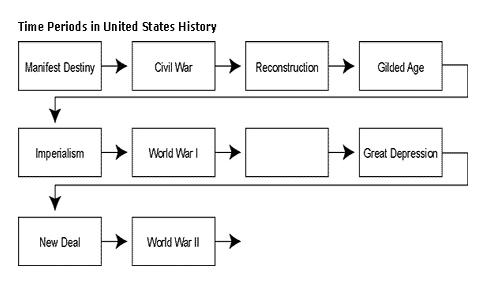 Time Periods in US History
