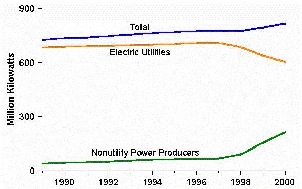 Electric Power Sector Net Summer Capability