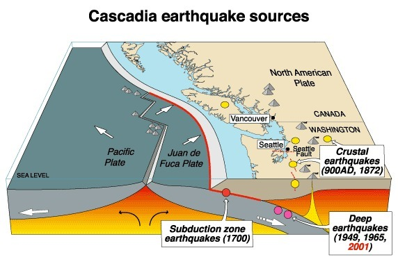File:Cascadia-subduction-zone-110531-02.jpg
