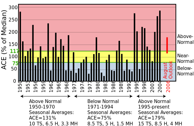 File:NOAA ACE index 1950-2004 RGB.png