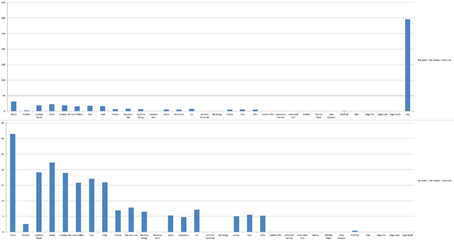 File:Chart 3Jester-NoCombo-OpenInv.png
