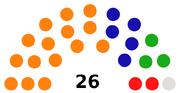 1995 Wessex electoral result