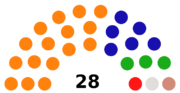 2010 Wessex election