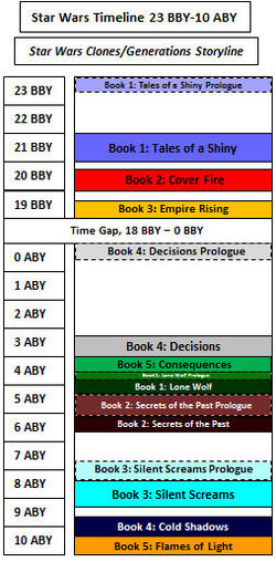 Star Wars Generations Timeline