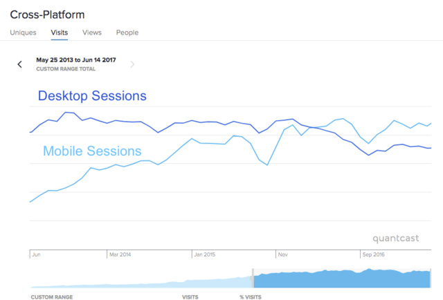 File:Quantcast - FANDOM Wikia Site Sessions Trend - Desktop Mobile - May13-Jun17.png