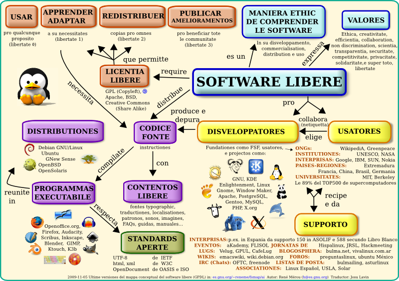Mappa software libere.png