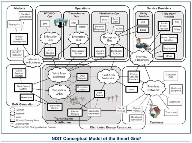 File:NIST Smart Grid.png