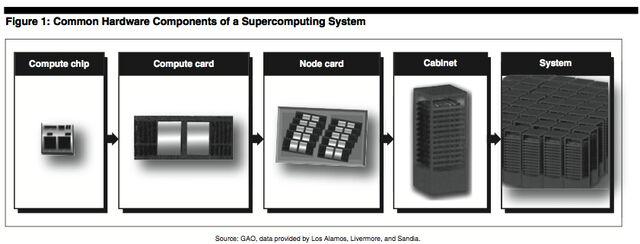 File:Supercomputer.jpg