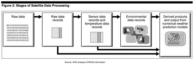 File:Satellite data.png