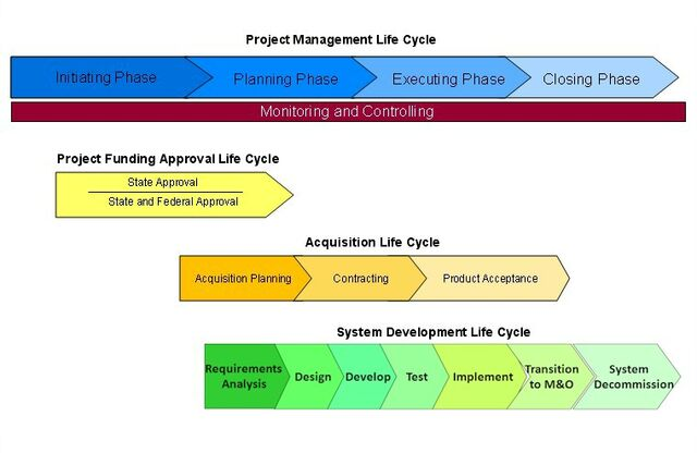 File:Graph.projectlifecycle.jpg