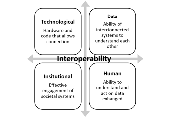 File:Interoperability-image-use-this.png