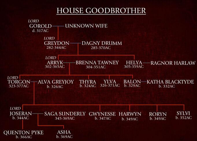 Goodbrother Family Tree