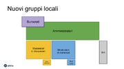 Nuovi gruppi locali