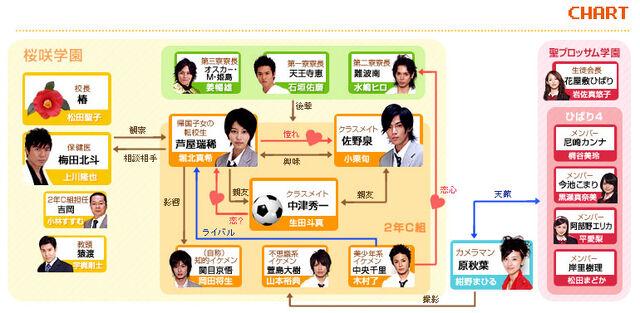 File:Hanakimi chart.jpg