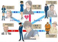 Detective Conan chart