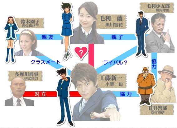 File:Detective Conan chart.jpg