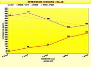 Speed & Slow Juggling Chart