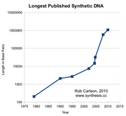 Carlson longest sDNA 2010-thumb-500x457