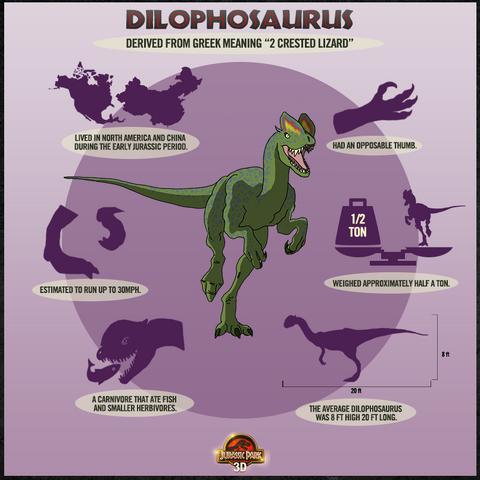 File:Dilophosaurus Factbox.png