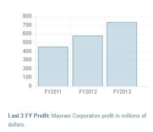 Masrani FY2013 profit