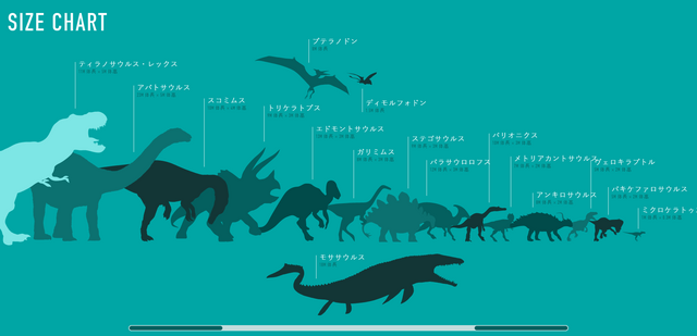 File:Jurassic World Size Chart JP.png