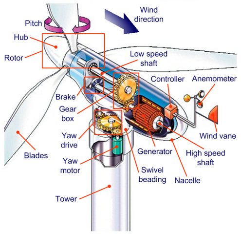 File:Parts of a wind turbine.png
