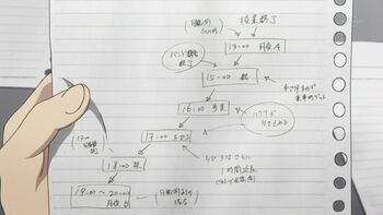 The plan made by Keima