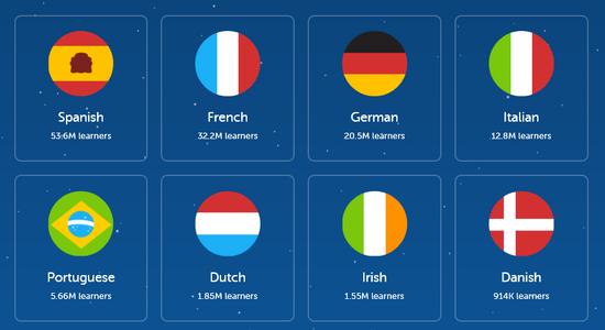 Duolingo languages1