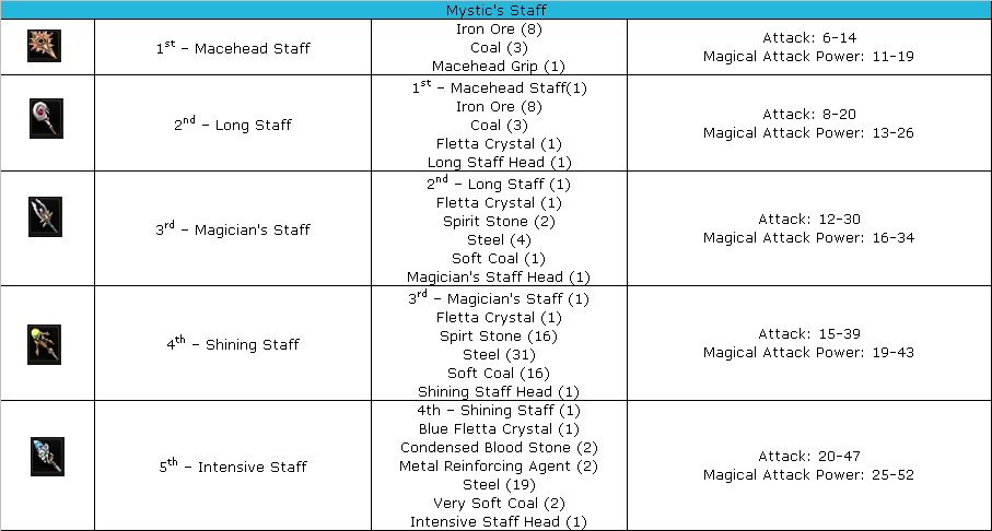 Weapon Mystic staff