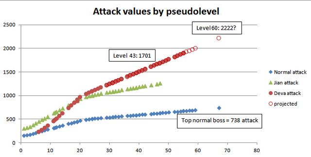 File:Deva vs normal attack.PNG