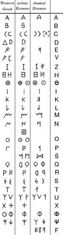 파일:Etruscan alphabet.png