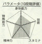 Ogiwara chart