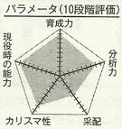 Kagetora chart.png