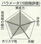 Kagetora chart