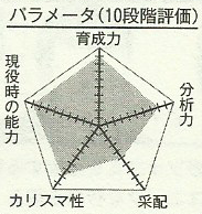 File:Kagetora chart.png