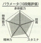 Kiyoshi chart.png