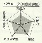 Araki chart.png