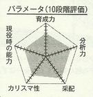 Araki chart