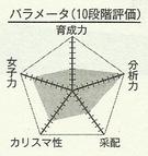 Momoi chart.png