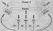 UDS, Third phase