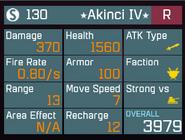 Akin1stats