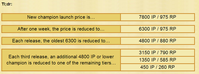 File:Sydeyc Champion Pricing.png